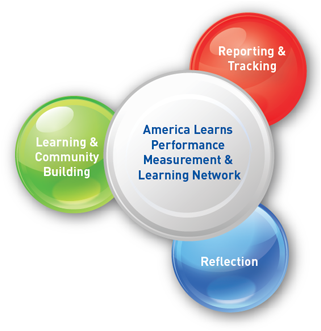 The America Learns Performance Measurement and Learning Network